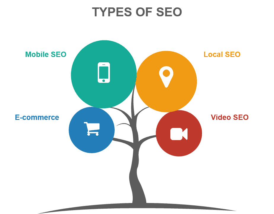 types-of-seo-image
